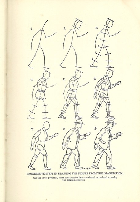 "Abbildung 4: Edwin George Lutz; ""Progressive Steps In Drawing The Figure From The Imagination (As the series proceeds, some construction lines are dotted or omitted to make the diagram clearer)"""